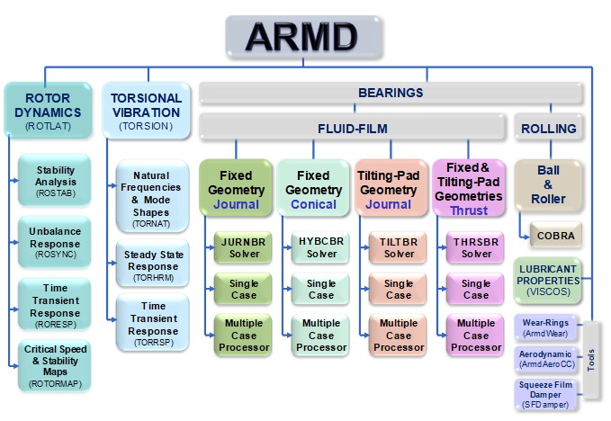 ARMD Software Structure (Packages, Modules)