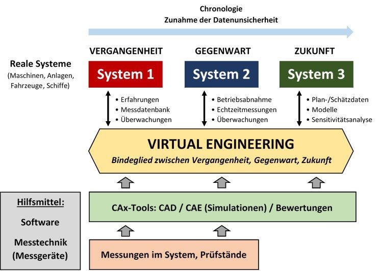 Konzept Virtual Engineering / (c) Laschet Consulting