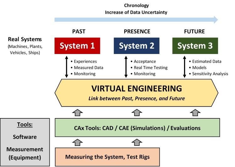 Conception of the Virtual Engineering / (c) Laschet Consulting