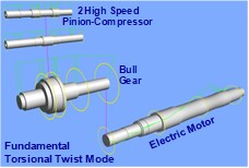 Generation of a multi-shaft model by TORSION